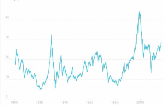 Il C.A.P.E. dice che la bolla di Wall Street non scoppierà domani