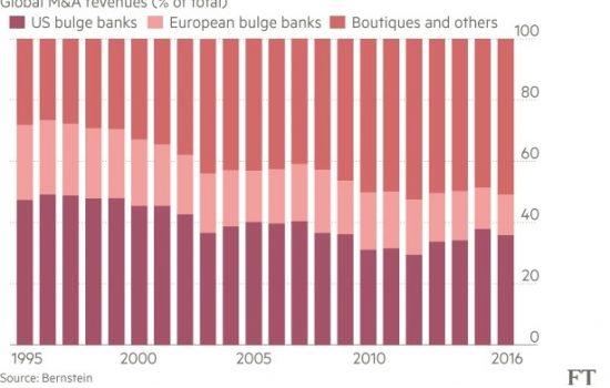 Le boutiques finanziarie hanno cambiato (in meglio) il mercato delle fusioni e acquisizioni