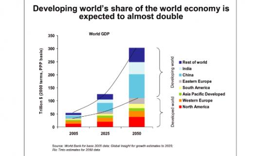 A GLOBAL SHIFT