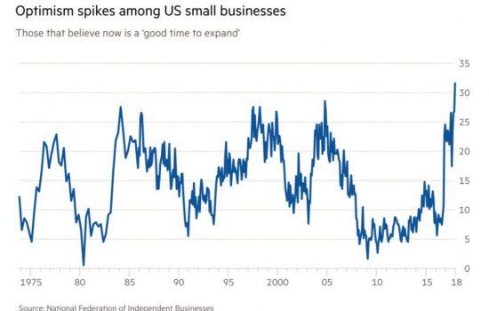 QUANTO DURERÀ LA CRESCITA ECONOMICA?
