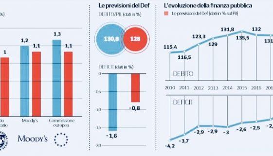 L'ITALIA ALLA PROVA DEL RATING