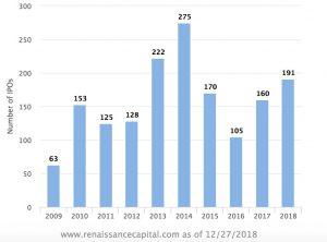 38980b2119 30Molte Start-Up tecnologiche sono andate in borsa in America nel 2018  (sono state 52 su un totale di 191 imprese che sono approdate a Wall Street)  ma il ...