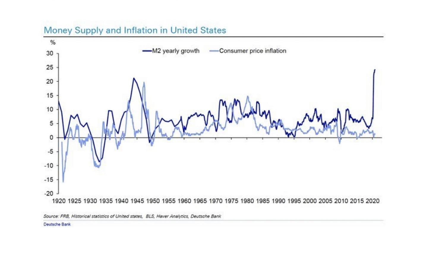 SI RIVEDE L'INFLAZIONE?