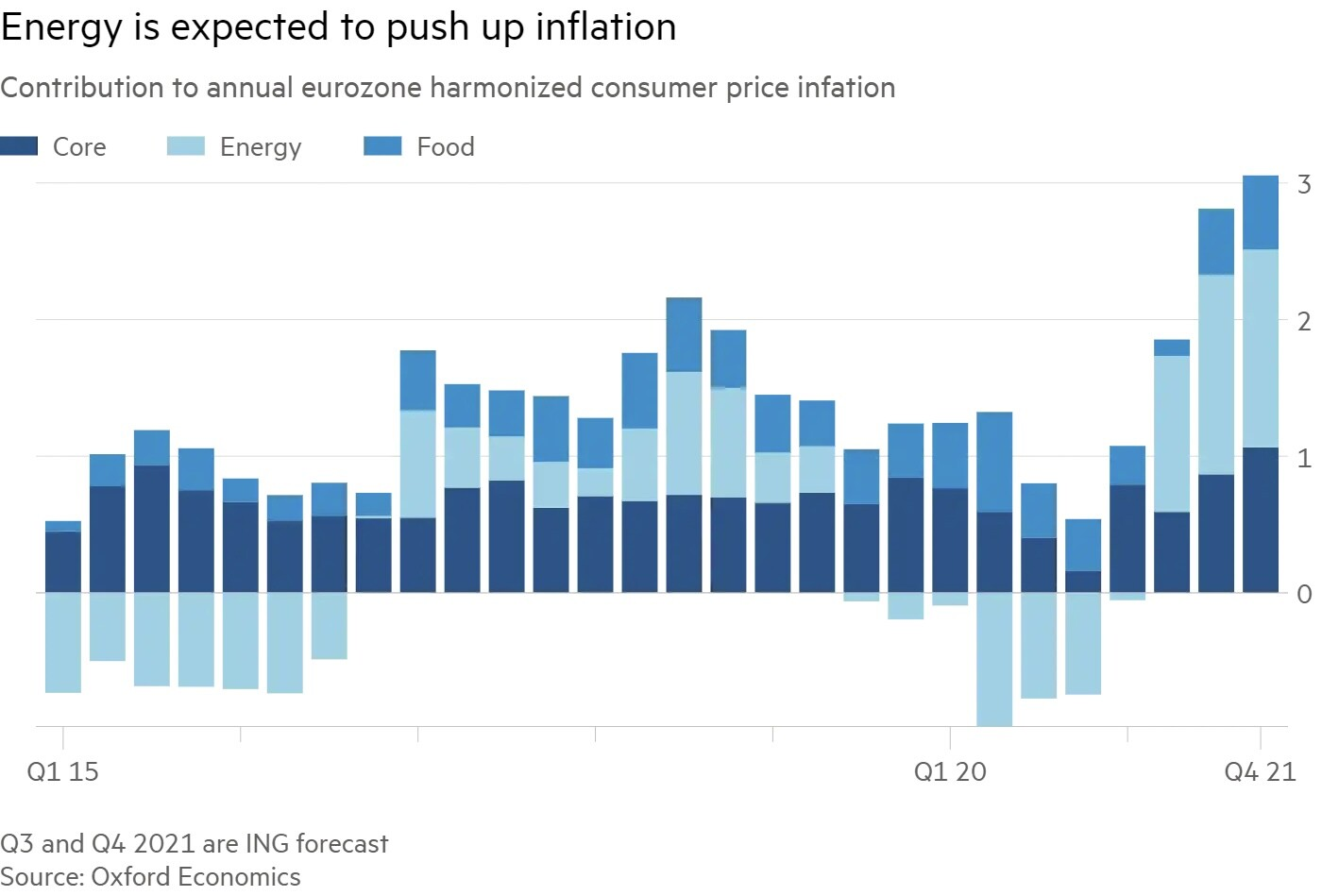 Energy is expected to push up inflation