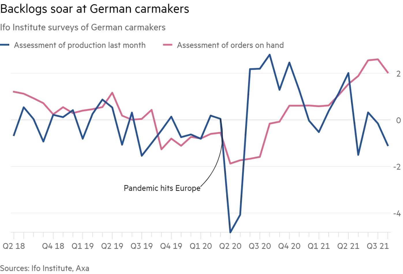 Backlogs soar at German carmakers