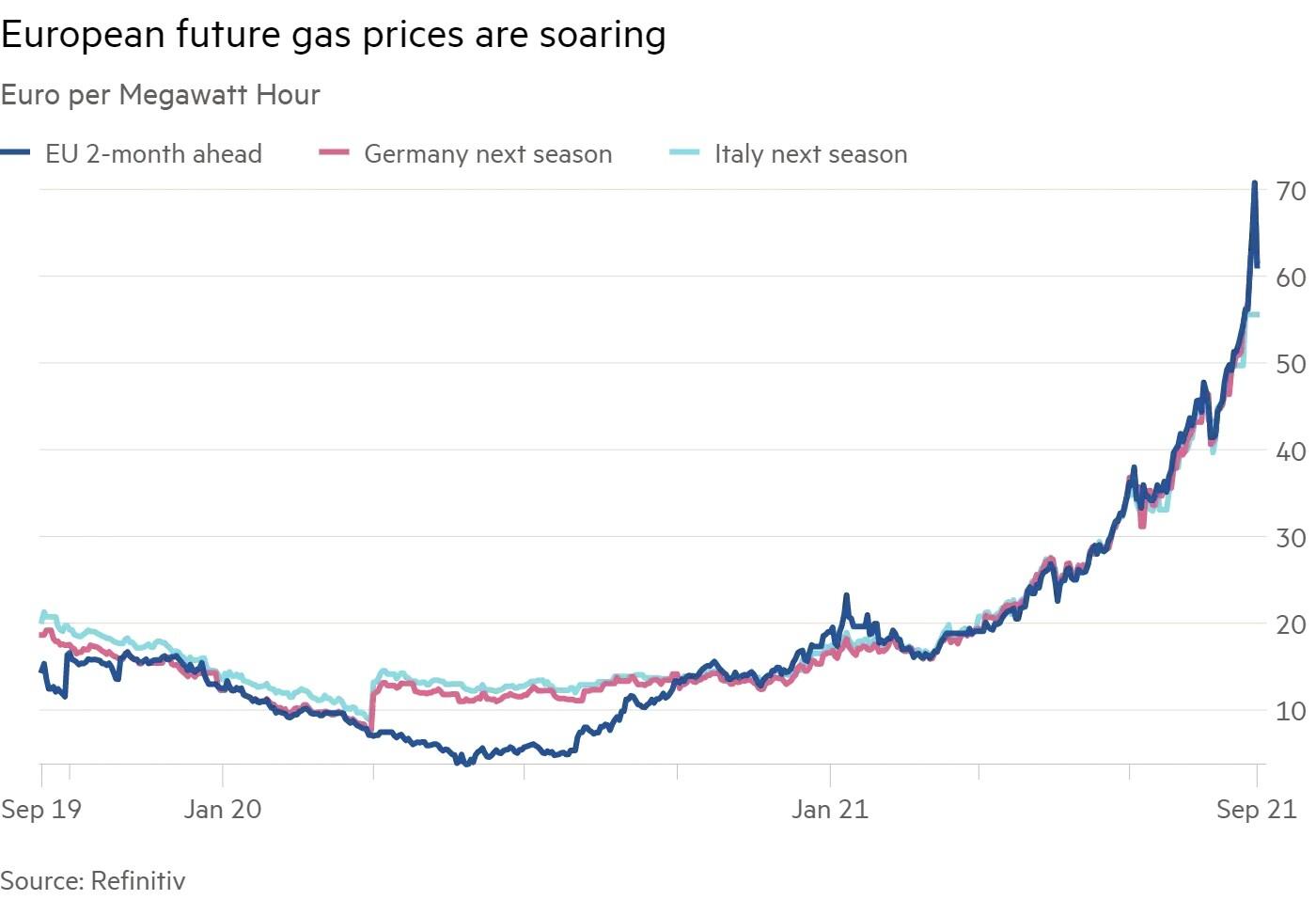 European future gas prices are soaring